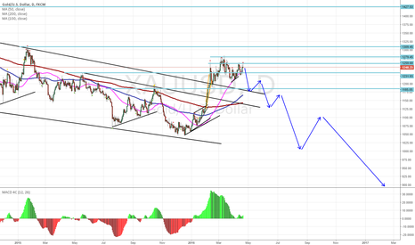XAUUSD: CAN GOLD MOVE TO 800$?????