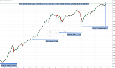 DJI: Stock Market Crash for Every Recent 8-Year Term President
