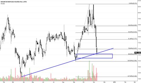 NSM: $NSM (NYSE) Buying Opportunity.