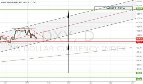 DXY: INTERMEDIATE TERM ANALYSIS OF U.S. DOLLAR INDEX (DXY)