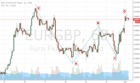 EURGBP: A gartley pattern that I just found on the EURGBP