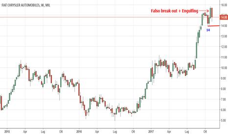 FCA: Falso break out su FIAT