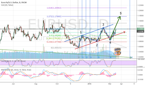 EURUSD: Waiting for this