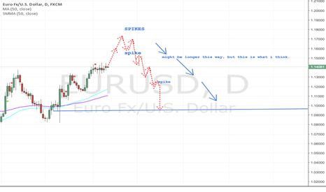 EURUSD: EURUSD we will hit 1.17/8 and long term lower than 1.110