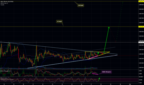 ADXBTC: ADX Update: Final consolidation?