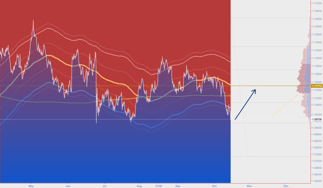 EURUSD long COG+MarketProfile+FIBO