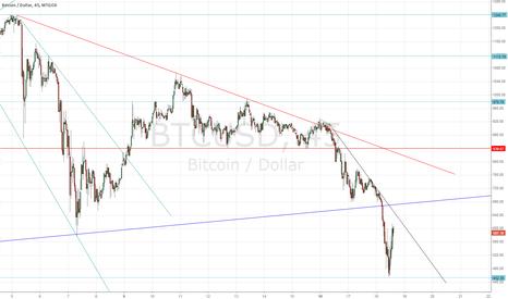 BTCUSD: Short-term rebound