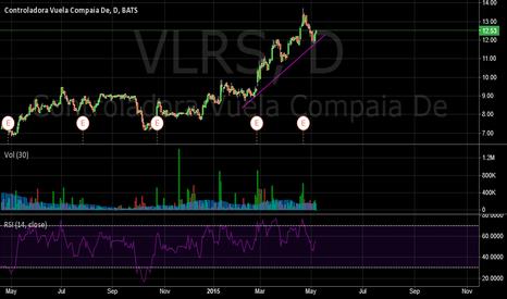 VLRS: Controladora Vuela Compania EPS Forecast Rockets Higher