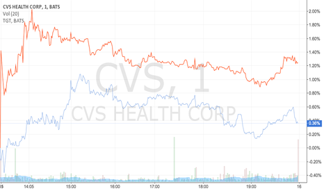 CVS: CVS Health and Target prices June 15, 2015