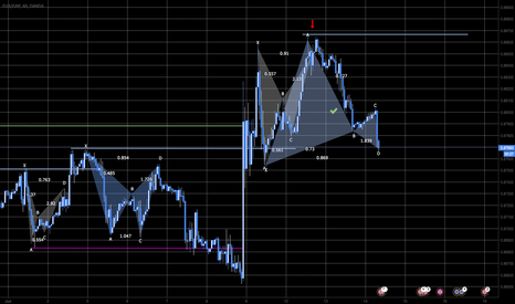 EURGBP: Lorbeer Pattern in Support