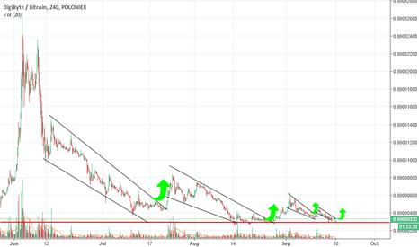 DGBBTC: DigiByte - 17 September Chart