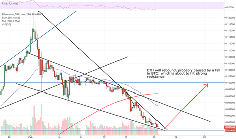 ETHBTC: ETH will rebound, probably caused by a fall in BTC