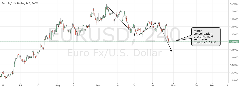 EURUSD still correcting (and other dollar pairs context)