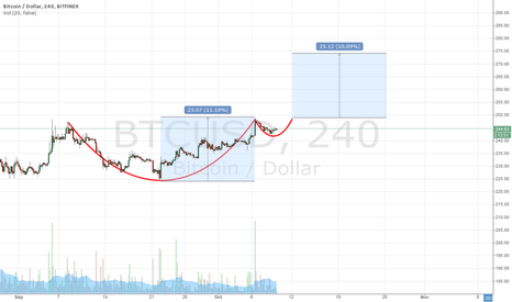 BTCUSD: Cup and Handle Formation - Long if we push past $249-250