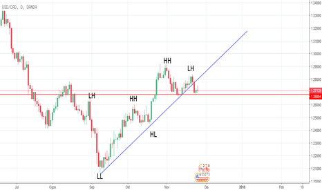 USDCAD: USDCAD Downtrand