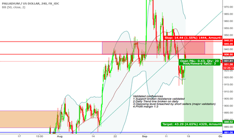 """XPDUSD: """"Trade what you see not what you think"""" Bearish Sentiment"""