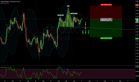 GBPUSD: GBP/USD H&S FORMATION + RSI DIVERGENCE