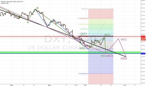 DXY: DXY - FOMC тест точки старта 94,20 и на с(С)H16