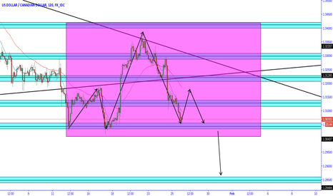 USDCAD: usdcad head and shoulders test