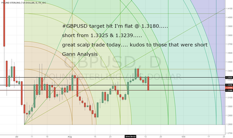 GBPUSD: GBPUSD covered my shorts @ 1.3180