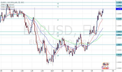EURUSD: ユロドル r1レベルでの動きに注目。