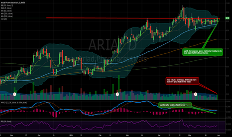 ARIA: Watching for ARIA for next leg up.