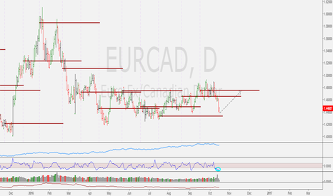 EURCAD: Potential Upside to be seen