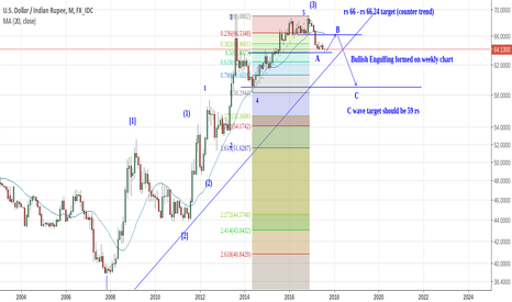 USDINR: USDINR : Long term Elliott Wave Forecast