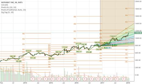 GOOGL: GOOGL will hit over 1160 before earnings