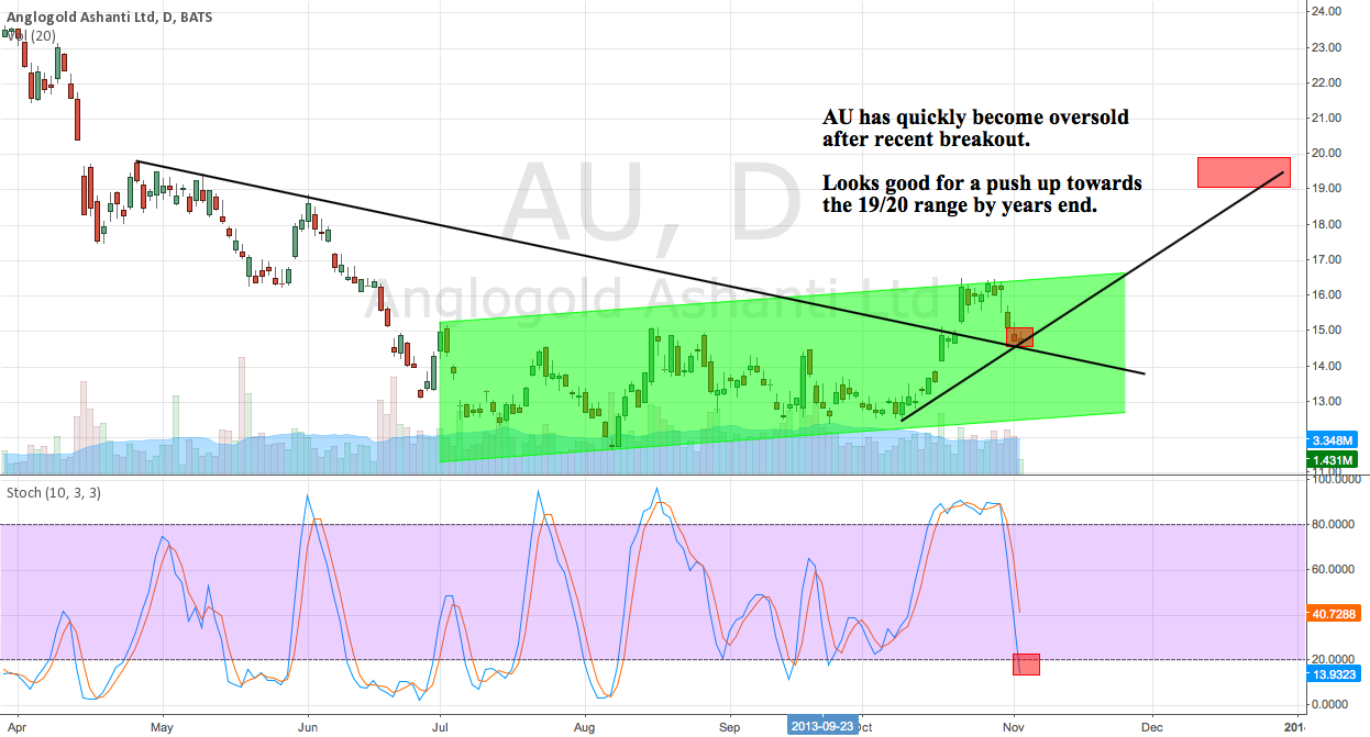 AU quickly oversold from recent breakout. Entry 14.70 Target 19