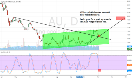 AU: AU quickly oversold from recent breakout. Entry 14.70 Target 19