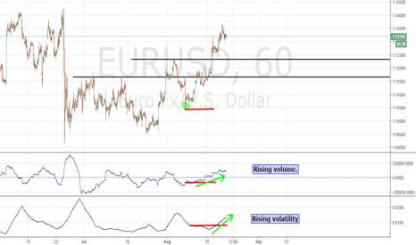EURUSD: Two new indicators!