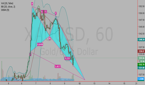 XAUUSD: Crab bullish pattern in formation