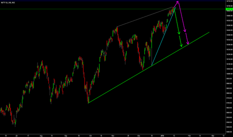 NIFTY: NIFTY : SHORT TERM FORECAST.. See chart