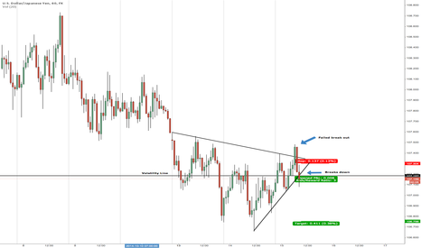 USDJPY: UJ Short Trying to trade like one of them real boys.