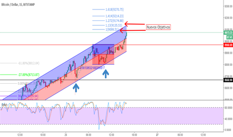 BTCUSD: New objectives in BTCUSD M15 long