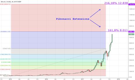 BTCUSD: Bitcoin - How far ?