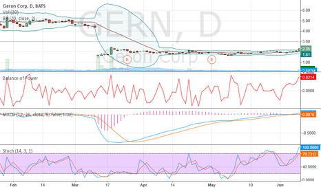 GERN: Looking for vol. for confirmation of strong move to the upside