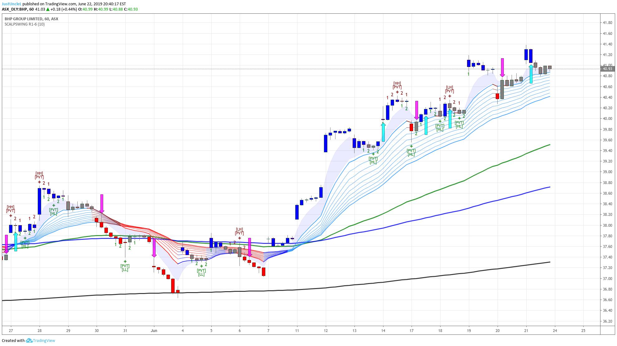 Best Stock Swing Trading Strategy Indicator Marketplace ...