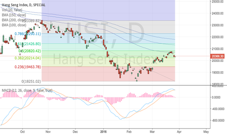 HSI: HSI Short because credit and housing bubble