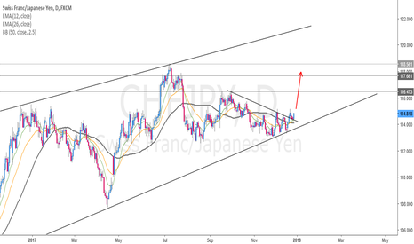 CHFJPY: Same Planning with EURJPY...
