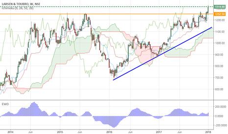LT: Larsen (LT)- India- Long term bullish breakout
