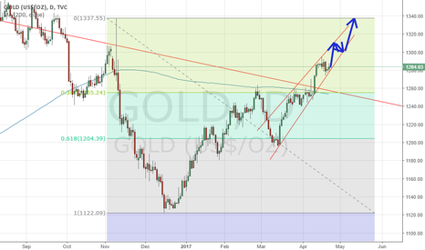GOLD: Gold weekly outlook (24th- 28thApr)
