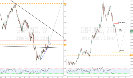 GBPUSD: Simple daily corrective abc
