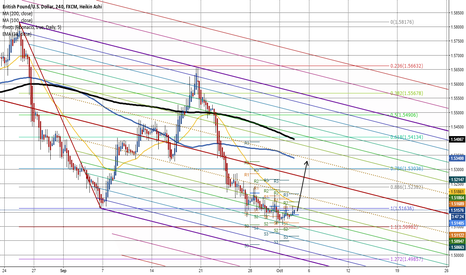 GBPUSD: Cable is bullish until 1.5090 holds.