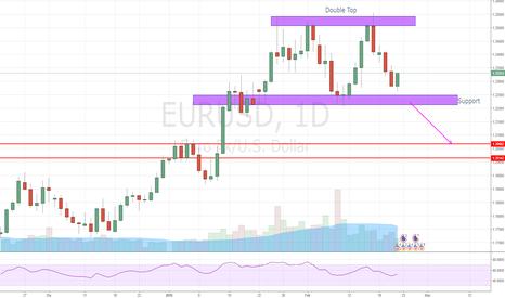 EURUSD: Double TOP di EURUSD