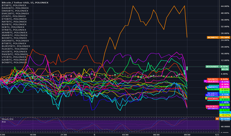 BTCUSDT: Huge Gains in BTC Value cause all other currencies to plummet.