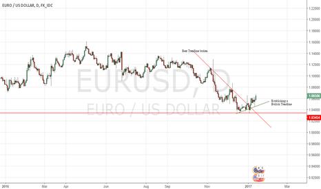 EURUSD: EUR$ Turning