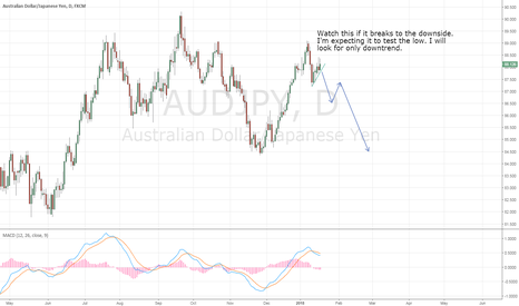 AUDJPY: AUDJPY Possible down