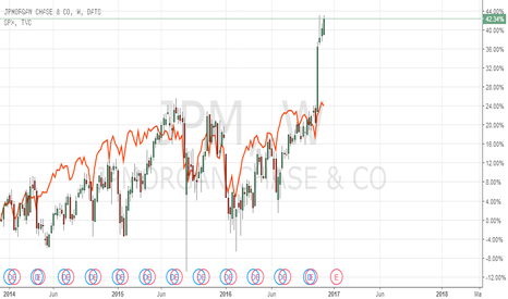 JPM: JP Morgan remains strong - outperforming SP500